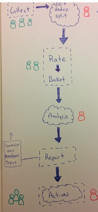 team decision making diagram